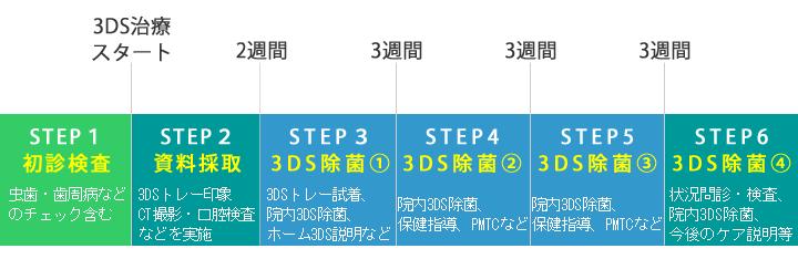 3DSの治療手順